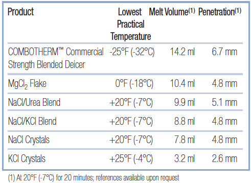ComboTherm Ice Melter Comparison Chart